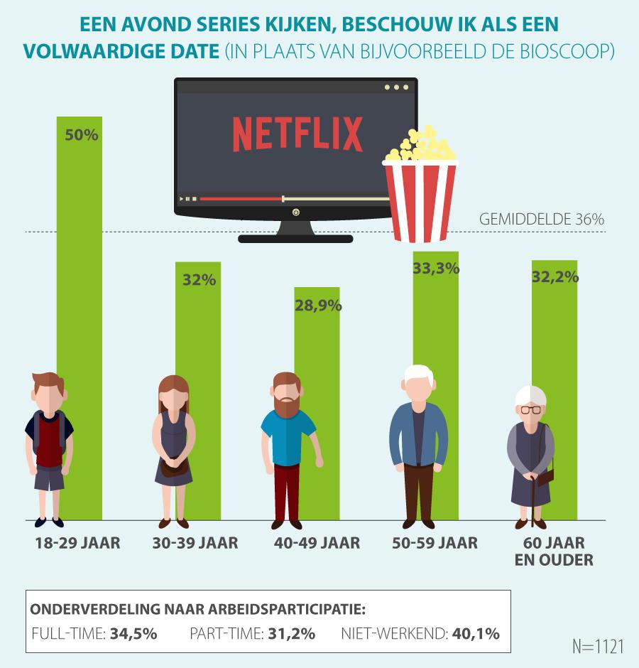 Onderzoek Netflix Actiesnl